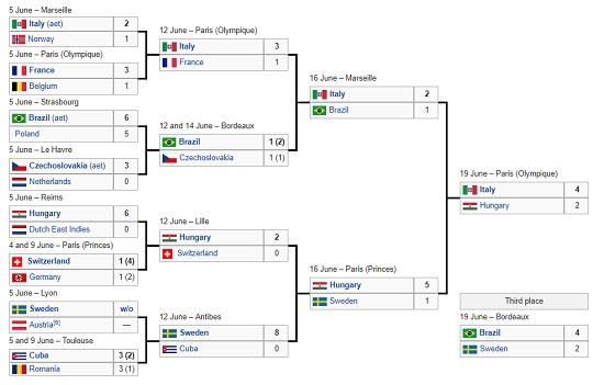 svetsko prvenstvo 1938